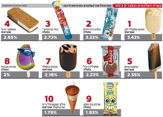 עשרת השלגונים הנמכרים בעולם